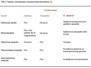 Табл 6. Термины, описывающие отношения микроорганизмов к O2.