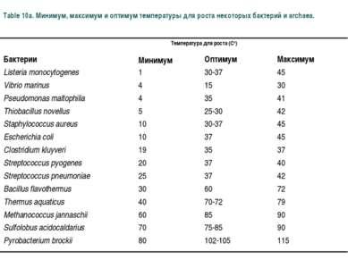 Table 10a. Минимум, максимум и оптимум температуры для роста некоторых бактер...