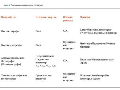 Table 2. Основные пищевые типы прокариот