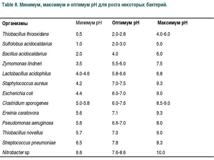 Table 8. Минимум, максимум и оптимум pH для роста некоторых бактерий.