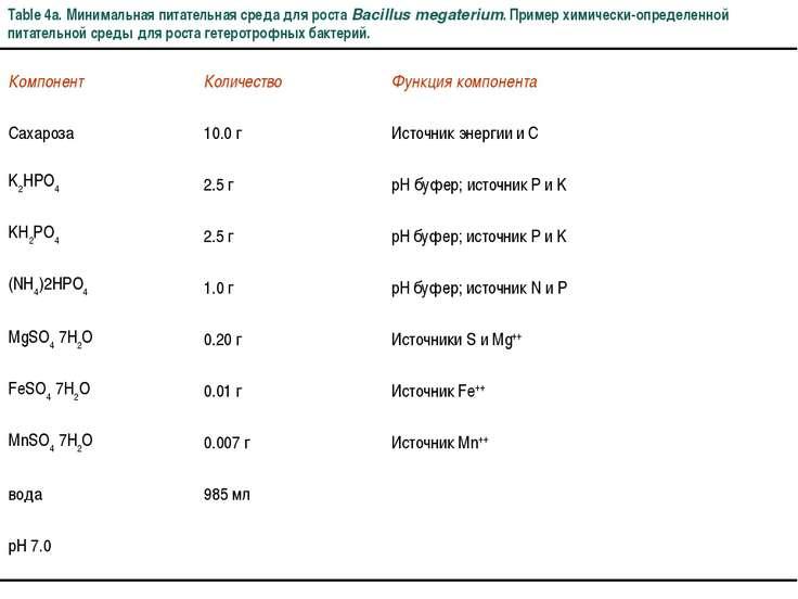 Table 4a. Минимальная питательная среда для роста Bacillus megaterium. Пример...
