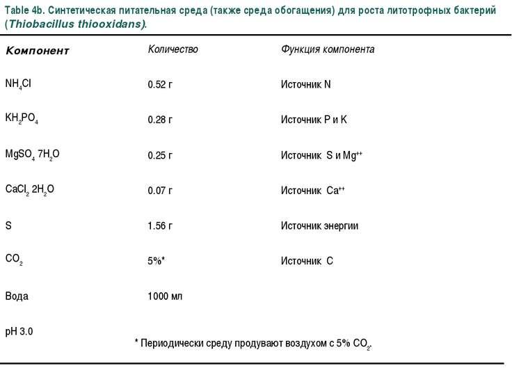 Table 4b. Синтетическая питательная среда (также среда обогащения) для роста ...