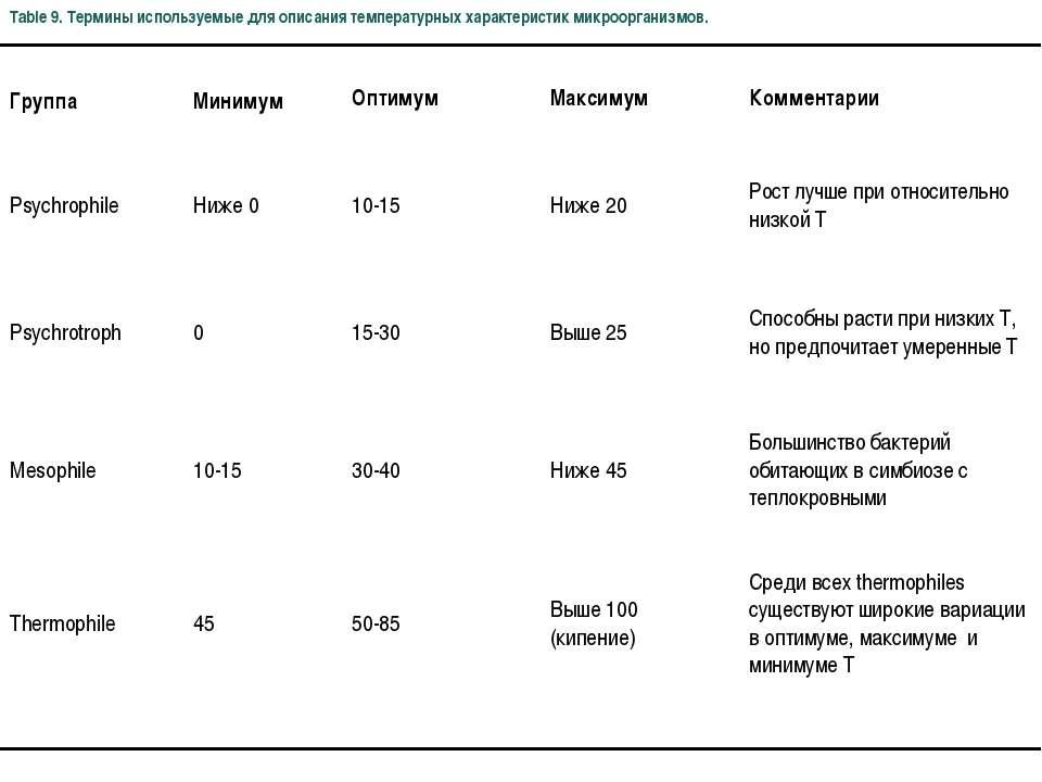 Table 9. Термины используемые для описания температурных характеристик микроо...