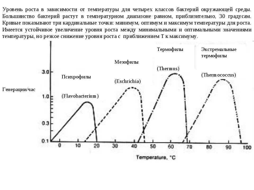 Уровень роста в зависимости от температуры для четырех классов бактерий окруж...