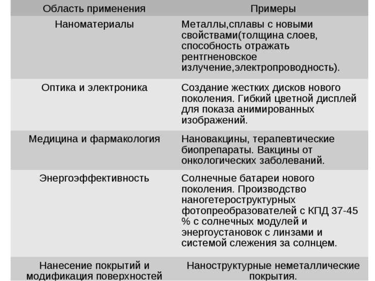 Область применения Примеры Наноматериалы Металлы,сплавы с новыми свойствами(т...