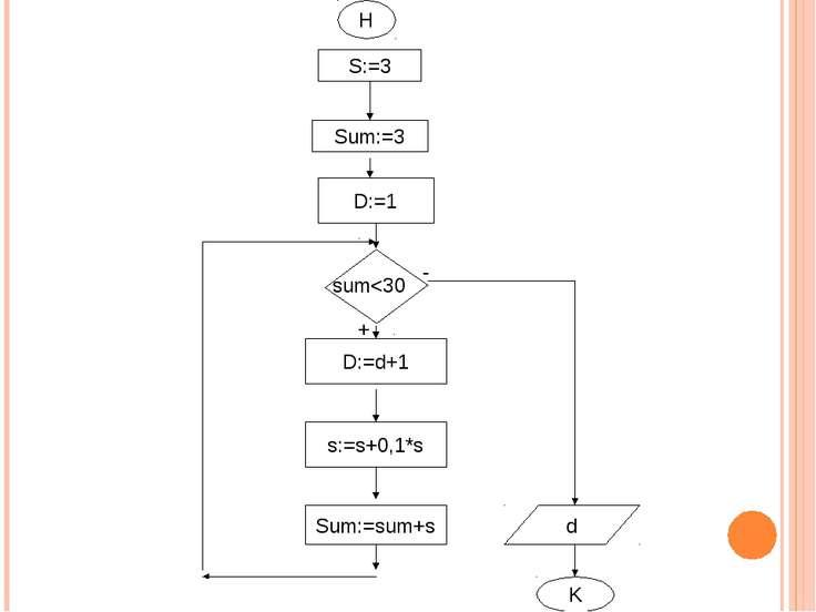 Н S:=3 D:=1 sum