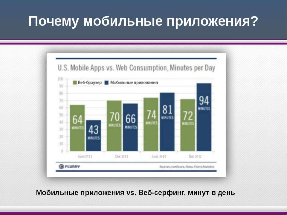 Почему мобильные приложения? Мобильные приложения vs. Веб-серфинг, минут в день