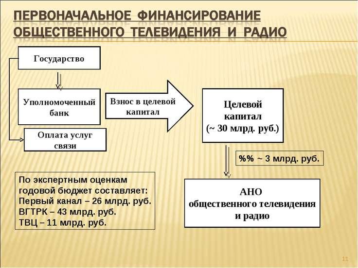 * Уполномоченный банк Целевой капитал (~ 30 млрд. руб.) АНО общественного тел...