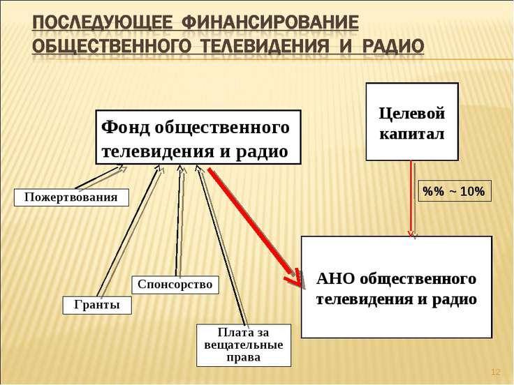 * Целевой капитал АНО общественного телевидения и радио Фонд общественного те...