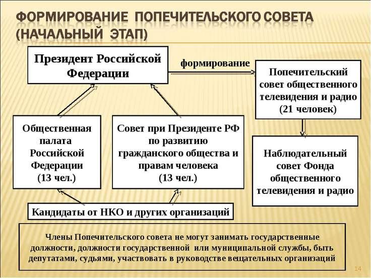 * Президент Российской Федерации Наблюдательный совет Фонда общественного тел...