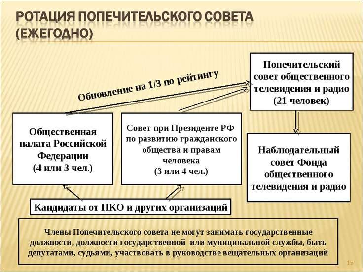 * Наблюдательный совет Фонда общественного телевидения и радио Попечительский...