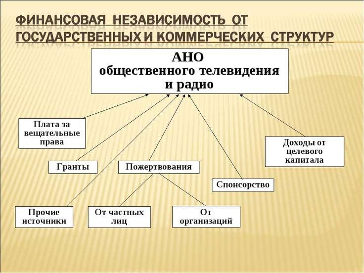 АНО общественного телевидения и радио Доходы от целевого капитала Спонсорство...
