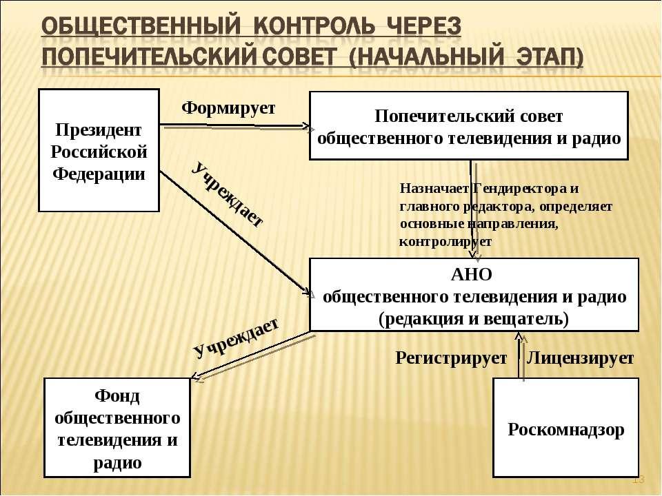 * Президент Российской Федерации АНО общественного телевидения и радио (редак...