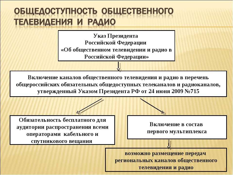 * Включение каналов общественного телевидения и радио в перечень общероссийск...