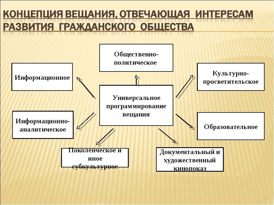 * Универсальное программирование вещания Общественно-политическое Культурно-п...