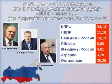 Г.А.Зюганов В.В.Жириновский В.С.Черномырдин