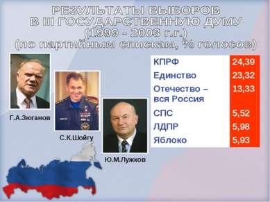 Г.А.Зюганов С.К.Шойгу Ю.М.Лужков