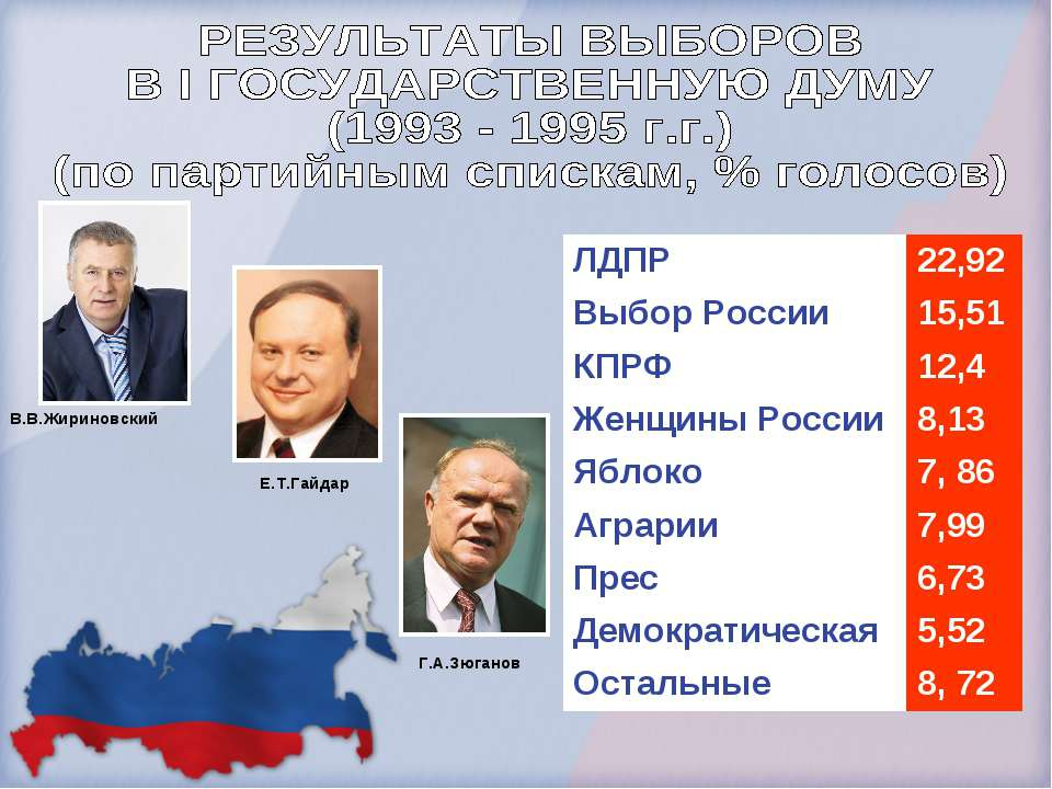 В.В.Жириновский Е.Т.Гайдар Г.А.Зюганов