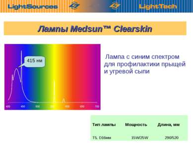 Лампа с синим спектром для профилактики прыщей и угревой сыпи Лампы Medsun™ C...