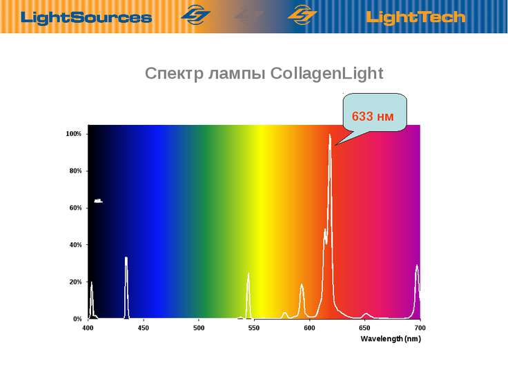 Спектр лампы CollagenLight Optimális sugárzás a valóságos hullámhosszakon. 63...