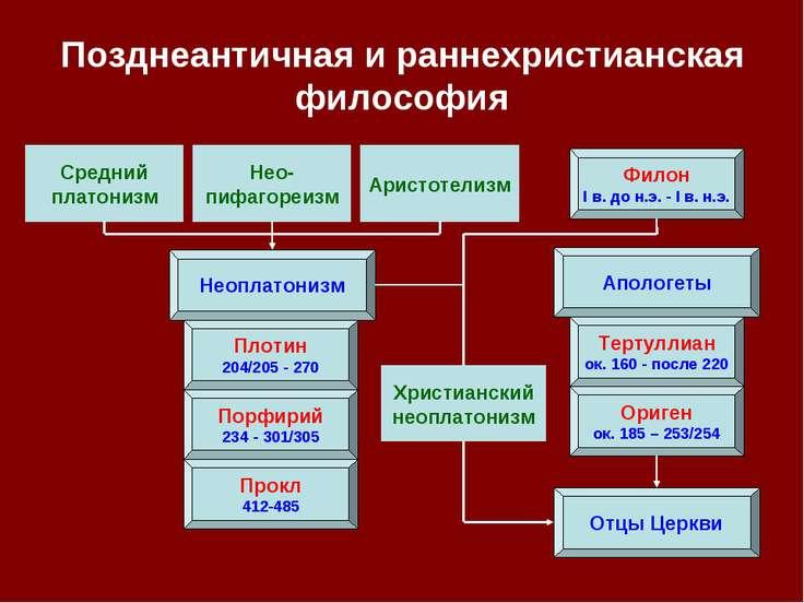 Позднеантичная и раннехристианская философия Неоплатонизм Апологеты Плотин 20...