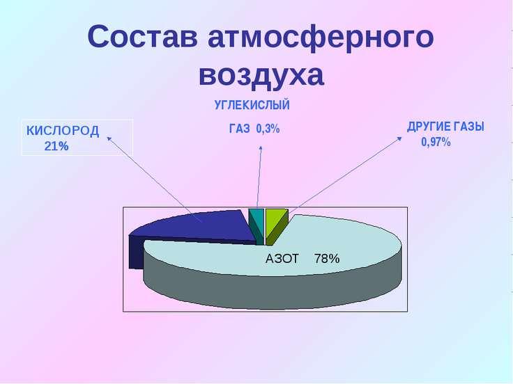 Состав атмосферного воздуха ДРУГИЕ ГАЗЫ 0,97% УГЛЕКИСЛЫЙ ГАЗ 0,3% АЗОТ 78% КИ...