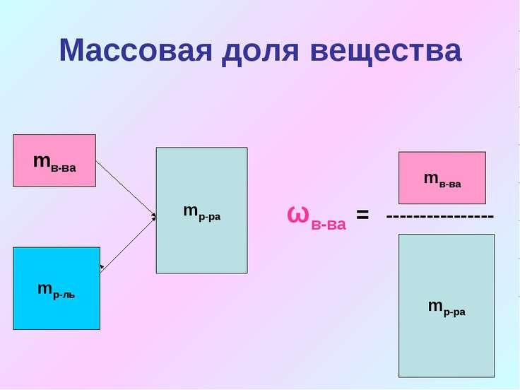 Массовая доля вещества mр-ль mв-ва mр-ра mв-ва mр-ра ωв-ва = ----------------