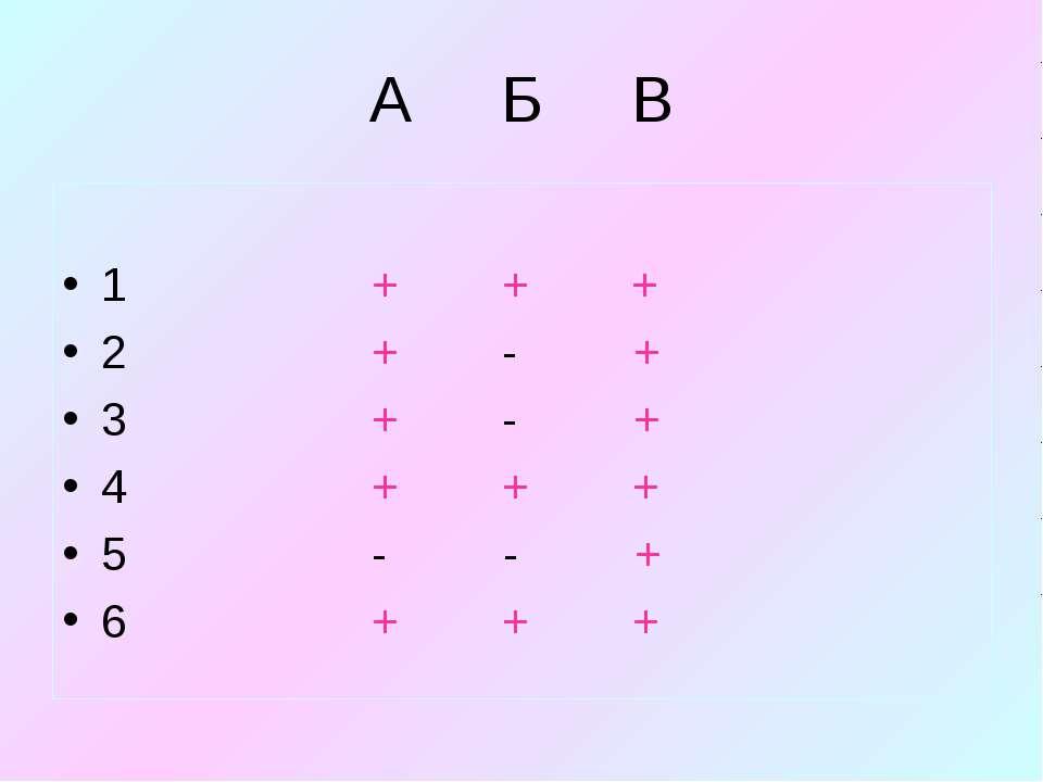 А Б В 1 + + + 2 + - + 3 + - + 4 + + + 5 - - + 6 + + +