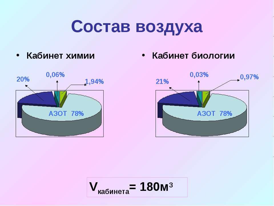 Состав воздуха Кабинет химии Кабинет биологии АЗОТ 78% АЗОТ 78% 20% 0,06% 1,9...