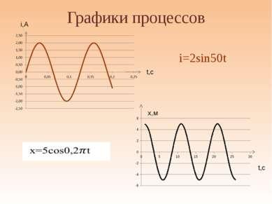 """Графики процессов АНО """"Павловская гимназия"""" t,c t,c i,A x,м i=2sin50t"""