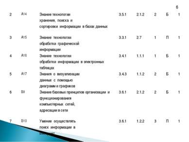 6 2 А14 Знание технологии хранения, поиска и сортировки информации в базах да...