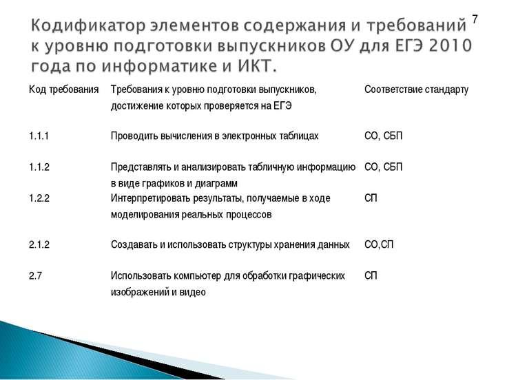 7 Код требования Требования к уровню подготовки выпускников, достижение котор...