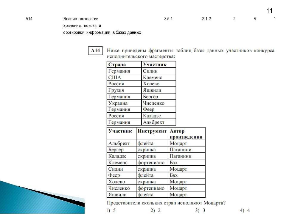11 А14 Знание технологии хранения, поиска и сортировки информации в базах дан...