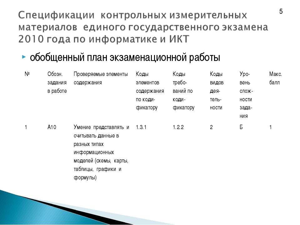 обобщенный план экзаменационной работы 5 № Обозн. задания в работе Проверяемы...