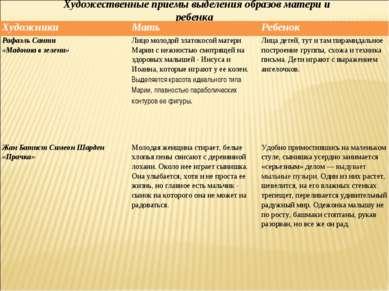 Художественные приемы выделения образов матери и ребенка Художники Мать Ребен...