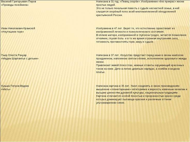 Василий Григорьевич Перов «Проводы покойника» Написана в 31 год. «Певец скорб...