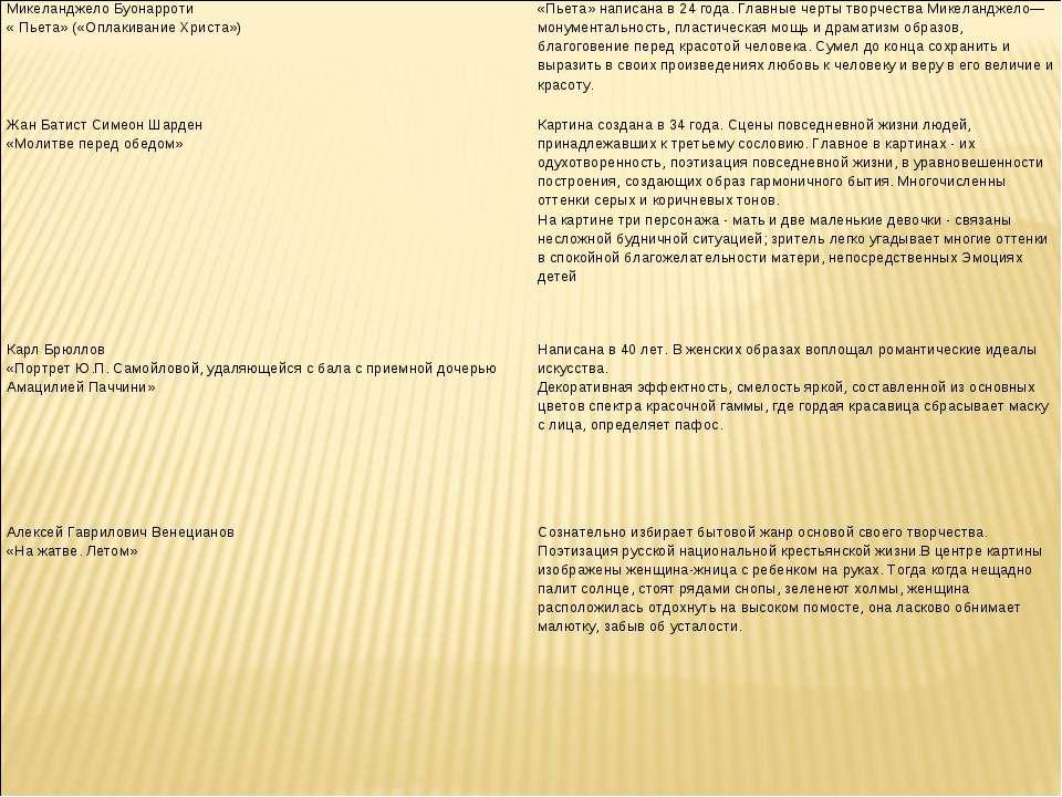 Микеланджело Буонарроти « Пьета» («Оплакивание Христа») «Пьета» написана в 24...