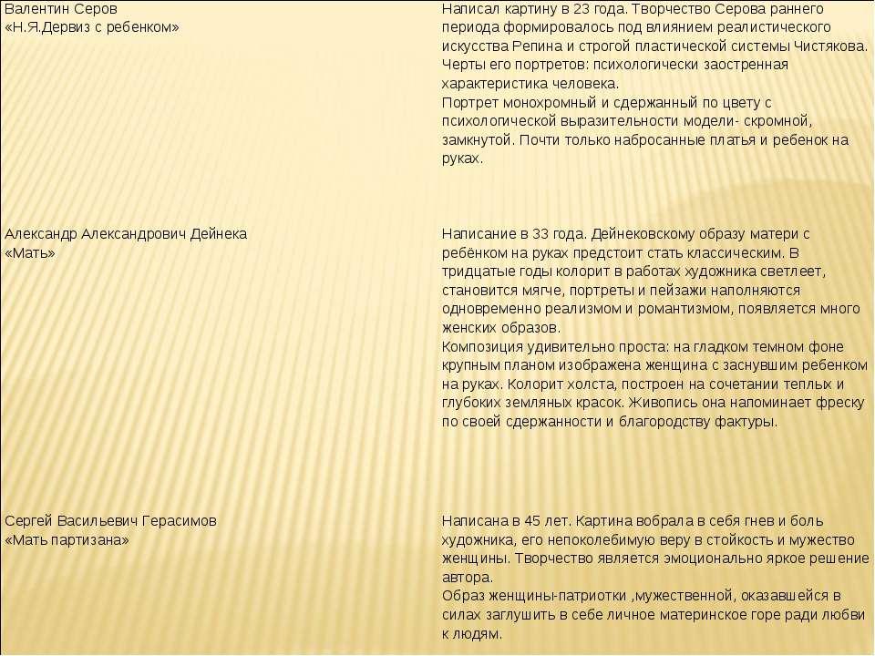 Валентин Серов «Н.Я.Дервиз с ребенком» Написал картину в 23 года. Творчество ...