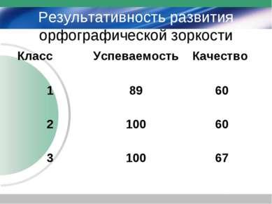 Результативность развития орфографической зоркости Класс Успеваемость Качеств...