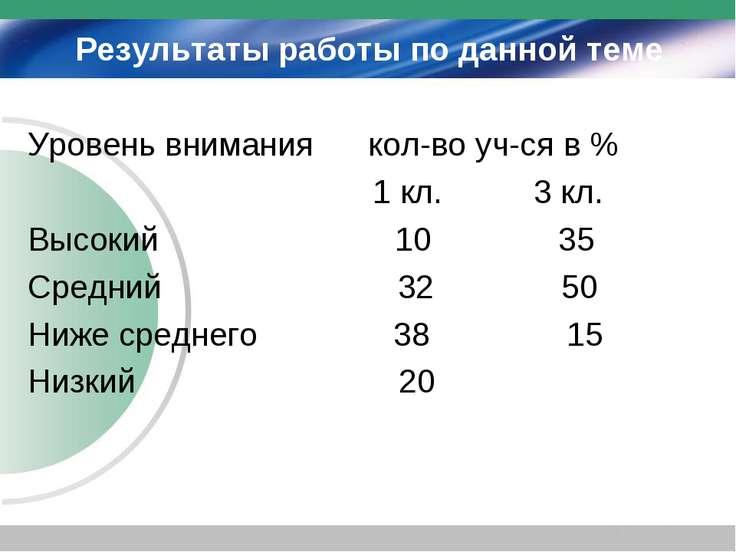 Результаты работы по данной теме Уровень внимания кол-во уч-ся в % 1 кл. 3 кл...