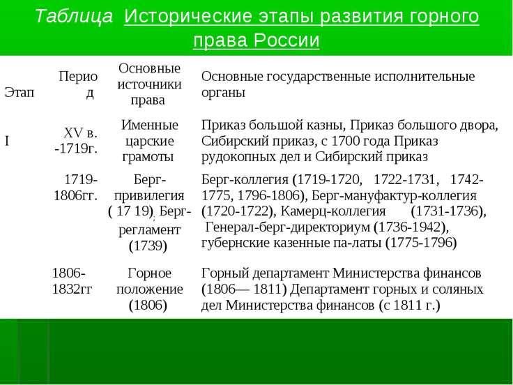Таблица Исторические этапы развития горного права России Этап Период Основные...
