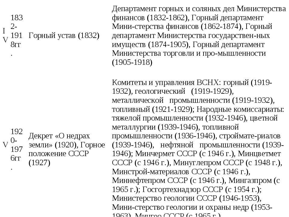 IV 1832-1918гг. Горный устав (1832) Департамент горных и соляных дел Министер...
