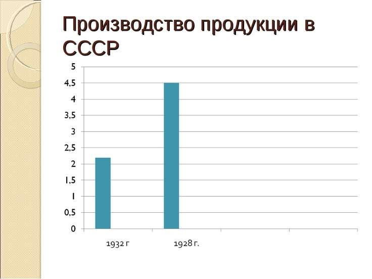 Производство продукции в СССР