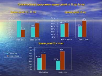 Зрение детей 10 – 11 лет Зрение детей 12 лет Зрение детей 13 - 14 лет Сравнит...