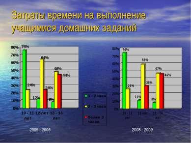 Затраты времени на выполнение учащимися домашних заданий 2005 - 2006 2008 - 2009
