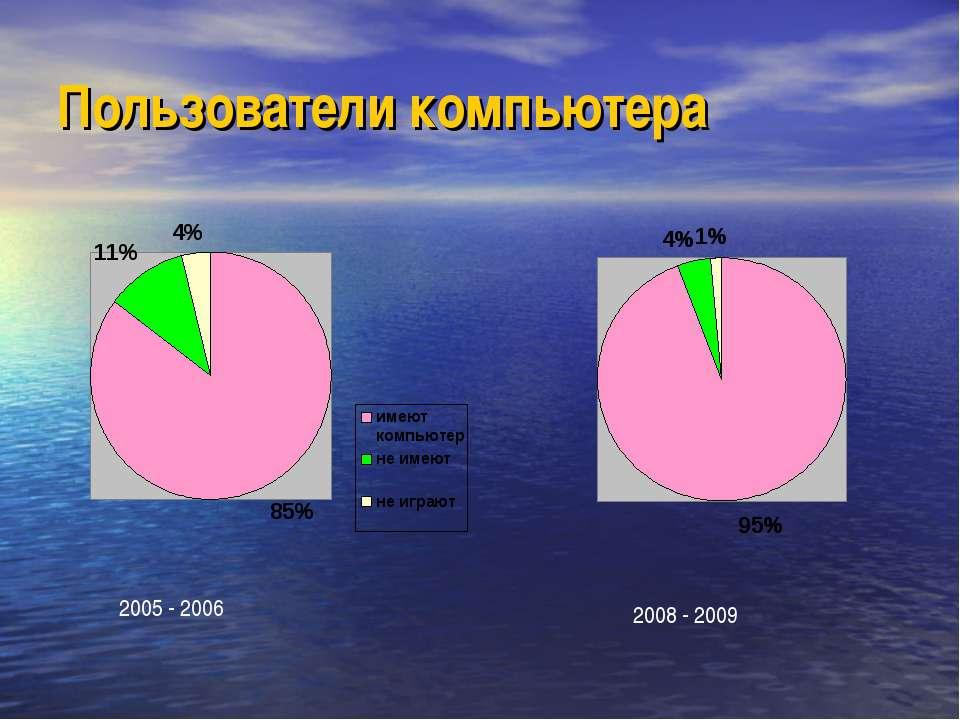 Пользователи компьютера 2005 - 2006 2008 - 2009