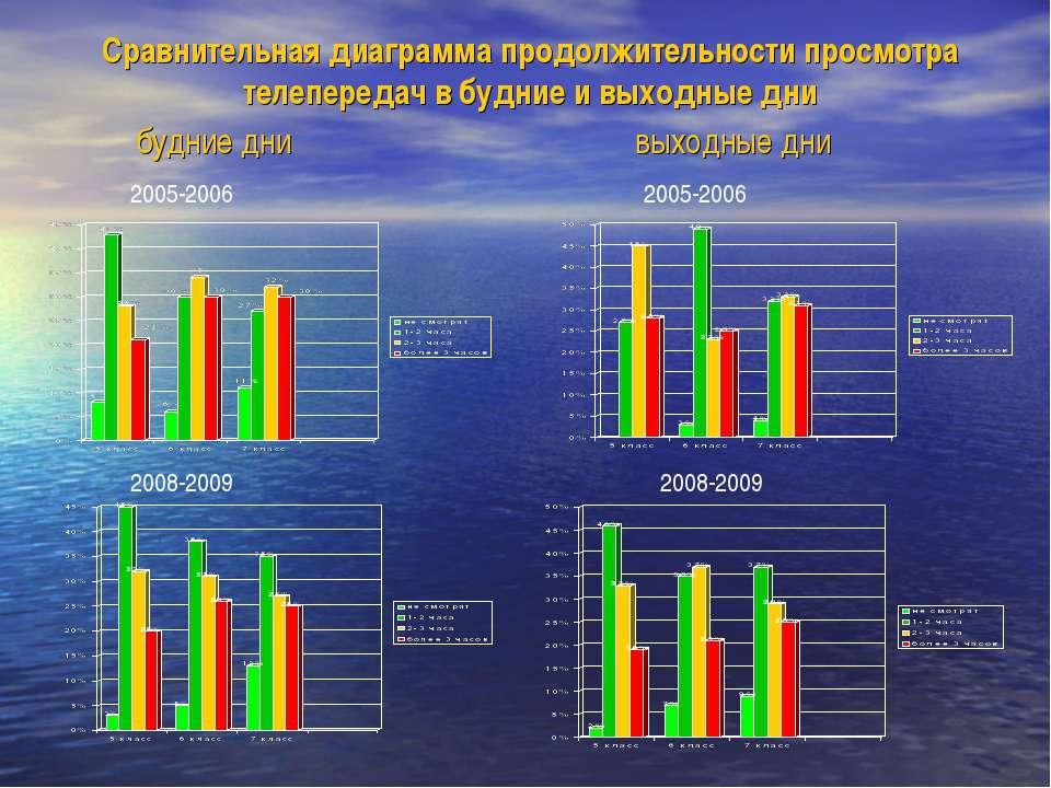 выходные дни Сравнительная диаграмма продолжительности просмотра телепередач ...
