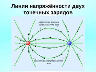 Линии напряжённости двух точечных зарядов