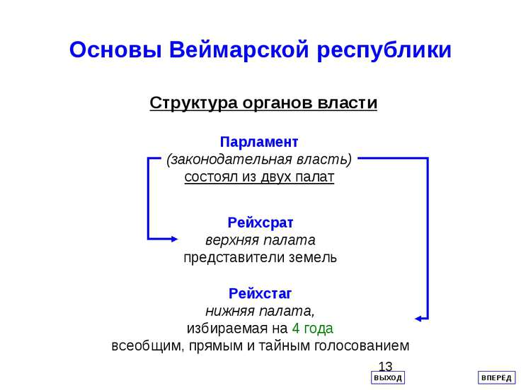 Основы Веймарской республики Структура органов власти Парламент (законодатель...