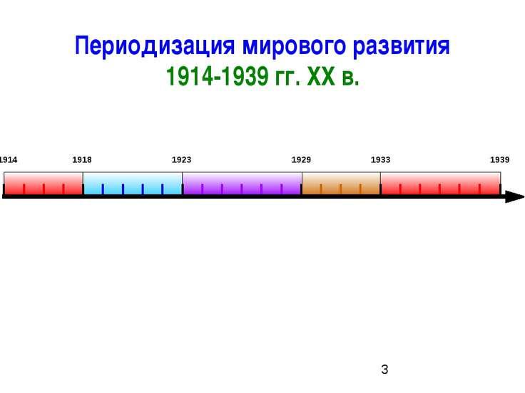Периодизация мирового развития 1914-1939 гг. ХХ в. 1914 1918 1923 1929 1933 1939